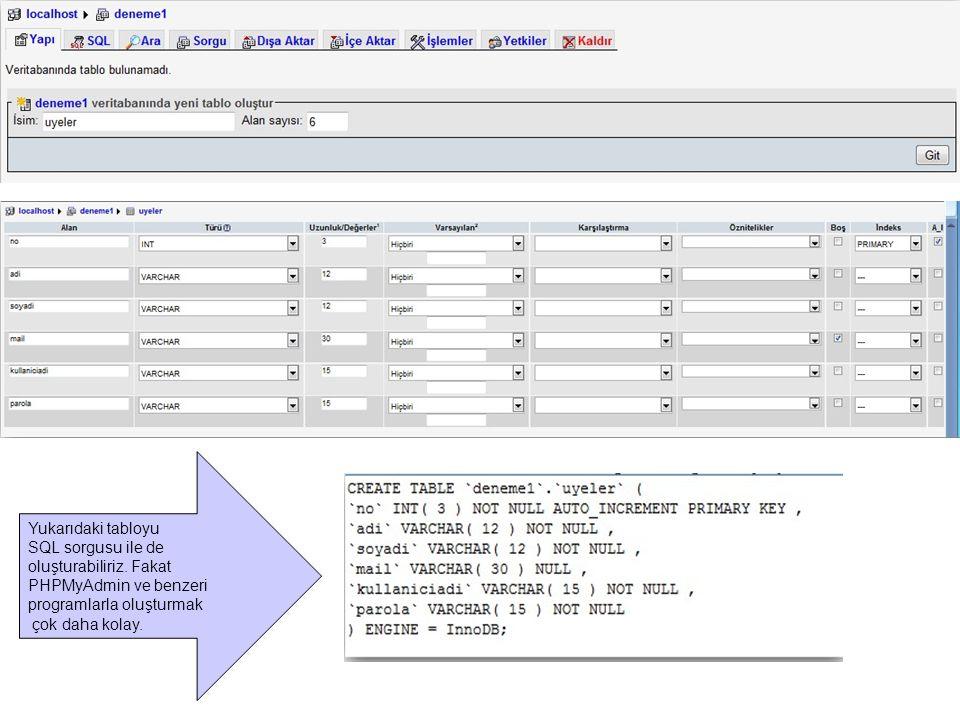 Yukarıdaki tabloyu SQL sorgusu ile de oluşturabiliriz. Fakat PHPMyAdmin ve benzeri programlarla oluşturmak çok daha kolay.