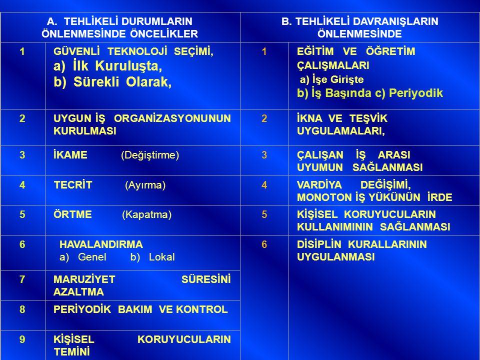 A.TEHLİKELİ DURUMLARIN ÖNLENMESİNDE ÖNCELİKLER B.