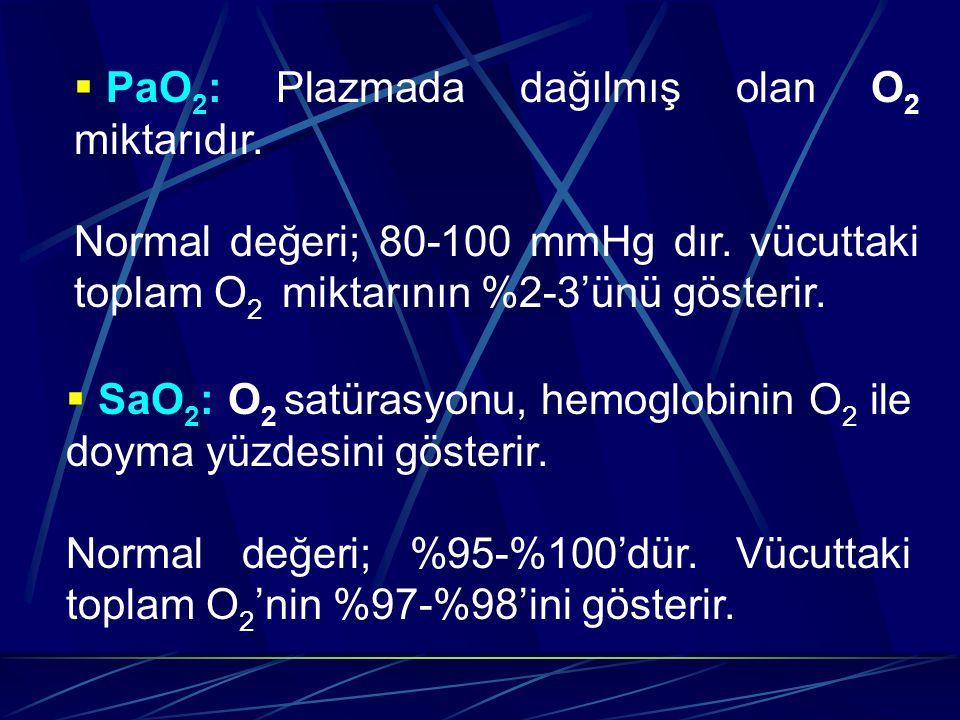  PaO 2 : Plazmada dağılmış olan O 2 miktarıdır.Normal değeri; 80-100 mmHg dır.