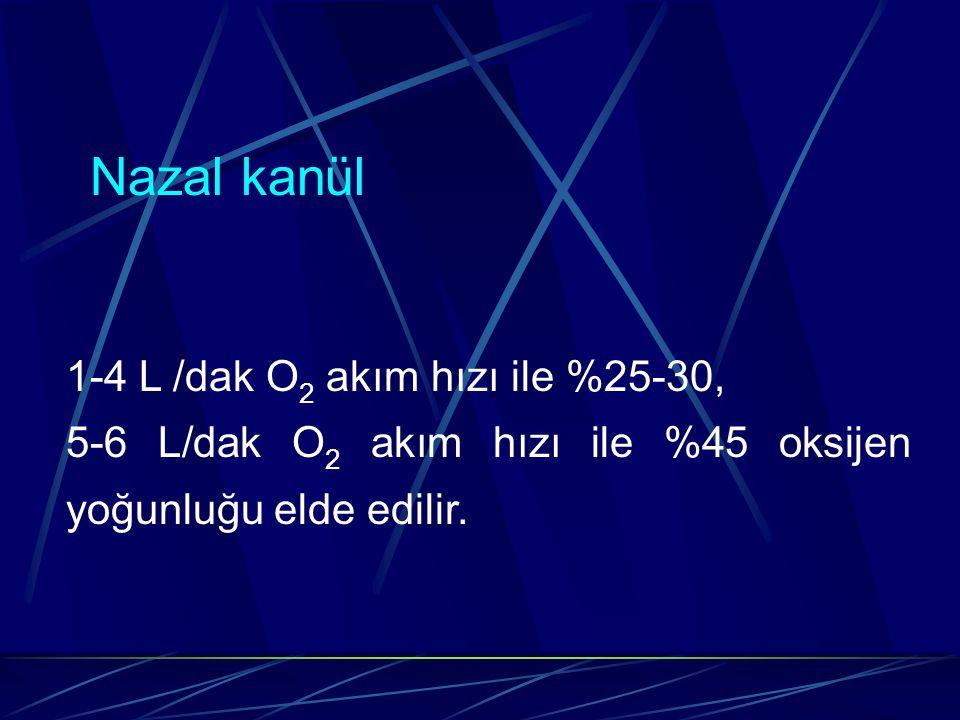 1-4 L /dak O 2 akım hızı ile %25-30, 5-6 L/dak O 2 akım hızı ile %45 oksijen yoğunluğu elde edilir.