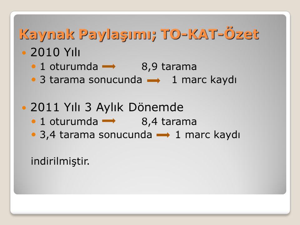 Kaynak Paylaşımı; TO-KAT-Özet 2010 Yılı 1 oturumda 8,9 tarama 3 tarama sonucunda1 marc kaydı 2011 Yılı 3 Aylık Dönemde 1 oturumda 8,4 tarama 3,4 taram