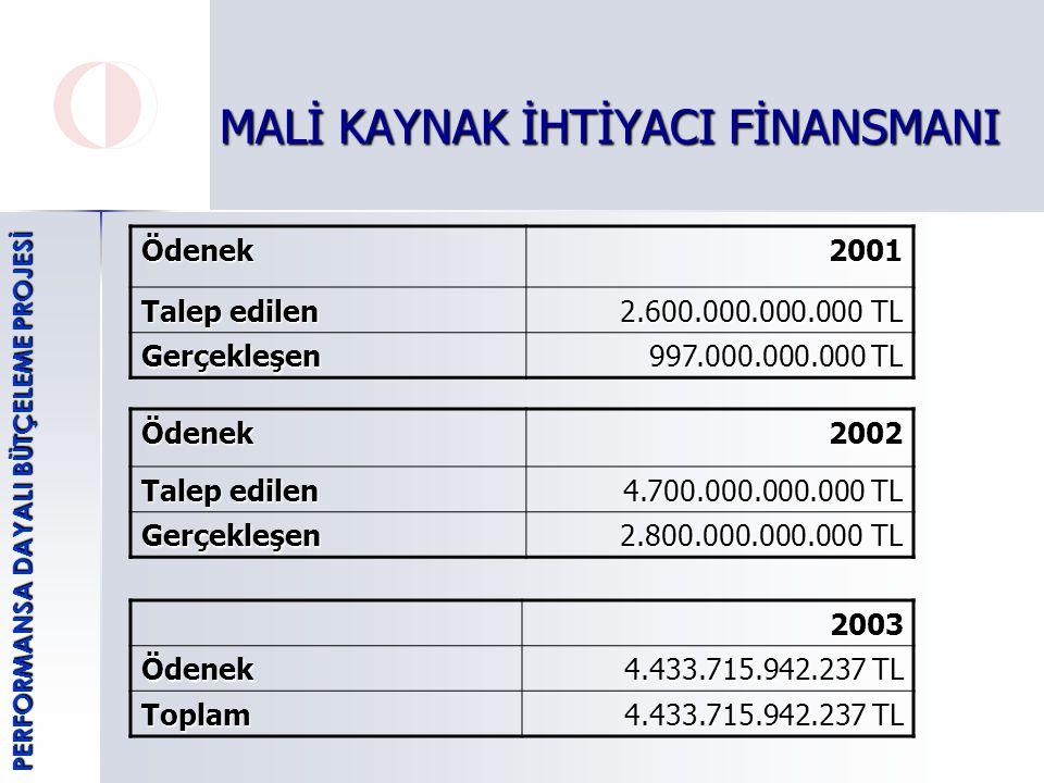MALİ KAYNAK İHTİYACI FİNANSMANI Ödenek2002 Talep edilen 4.700.000.000.000 TL Gerçekleşen 2.800.000.000.000 TL 2003Ödenek 4.433.715.942.237 TL Toplam Ödenek2001 Talep edilen 2.600.000.000.000 TL Gerçekleşen 997.000.000.000 TL PERFORMANSA DAYALI BÜTÇELEME PROJESİ