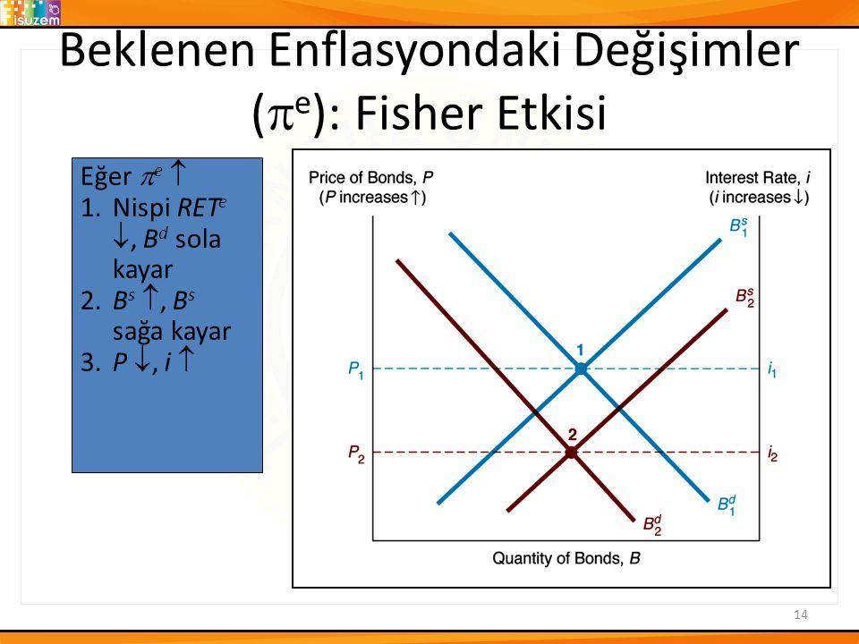 Beklenen Enflasyondaki Değişimler (  e ): Fisher Etkisi 14 Eğer  e  1.Nispi RET e , B d sola kayar 2.B s , B s sağa kayar 3.P , i 