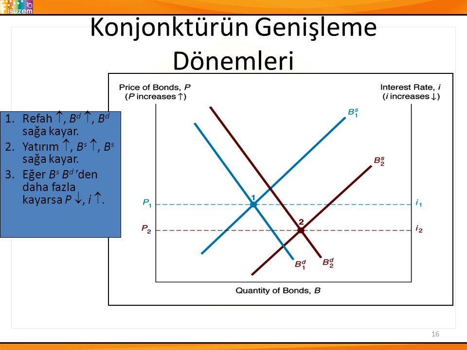 Konjonktürün Genişleme Dönemleri 16 1.Refah , B d , B d sağa kayar.