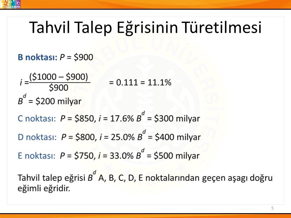 Tahvil Arz Eğrisinin Türetilmesi F noktası :P = $750, i = 33.0%, B s = $100 milyar G noktası :P = $800, i = 25.0%, B s = $200 milyar C noktası :P = $850, i = 17.6%, B s = $300 milyar H noktası :P = $900, i = 11.1%, B s = $400 milyar I noktası :P = $950, i = 5.3%, B s = $500 milyar Tahvil arz eğrisi B s F, G, C, H, I, noktalarından geçen yukarı doğru eğimli eğridir.
