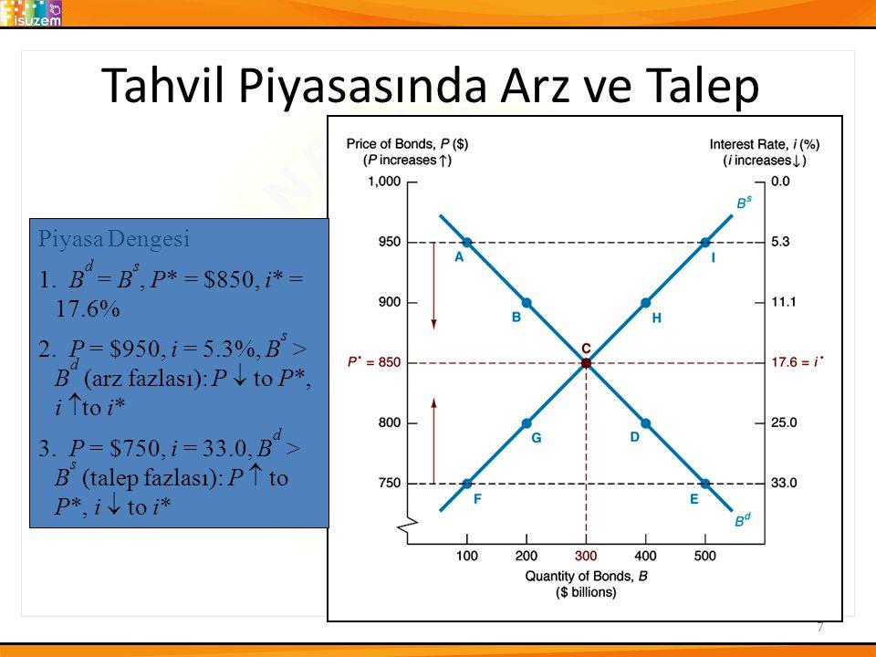 LT Yaklaşımı ve ÖVF Yaklaşımı Keynes'in Temel Varsayımı Servet iki varlıktan oluşmaktadır Para ve Tahvil 1.Böylece:M s + B s = Servet 2.Bütçe Kısıtı:B d + M d = Servet 3.Dolayısıyla:M s + B s = B d + M d 4.