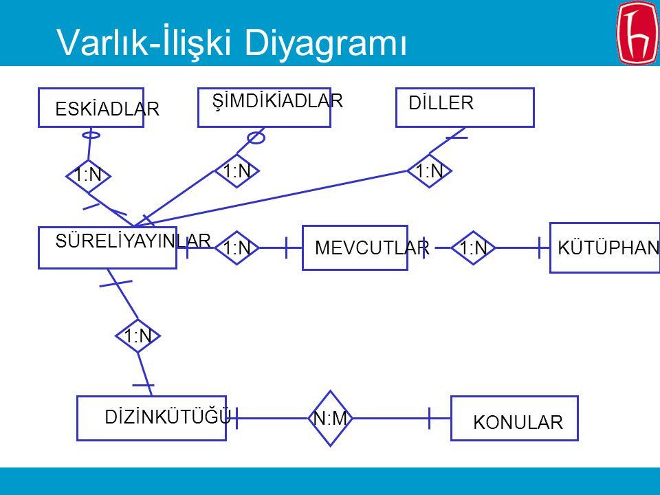 Varlık-İlişki Diyagramı SÜRELİYAYINLAR DİZİNKÜTÜĞÜ KONULAR MEVCUTLARKÜTÜPHANELER ESKİADLAR ŞİMDİKİADLAR DİLLER 1:N N:M 1:N