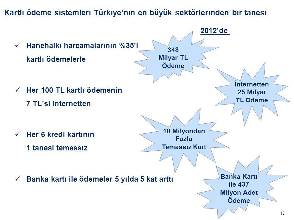10 10 Milyondan Fazla Temassız Kart 348 Milyar TL Ödeme Kartlı ödeme sistemleri Türkiye'nin en büyük sektörlerinden bir tanesi Hanehalkı harcamalarının %35'i kartlı ödemelerle Her 100 TL kartlı ödemenin 7 TL'si internetten Her 6 kredi kartının 1 tanesi temassız Banka kartı ile ödemeler 5 yılda 5 kat arttı 2012'de İnternetten 25 Milyar TL Ödeme Banka Kartı ile 437 Milyon Adet Ödeme
