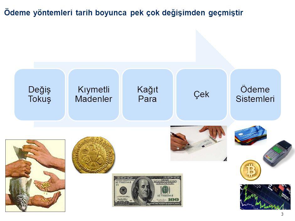 3 Ödeme yöntemleri tarih boyunca pek çok değişimden geçmiştir Değiş Tokuş Kıymetli Madenler Kağıt Para Çek Ödeme Sistemleri