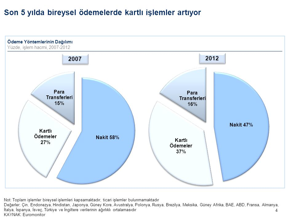 4 Not: Toplam işlemler bireysel işlemleri kapsamaktadır, ticari işlemler bulunmamaktadır Değerler; Çin, Endonezya, Hindistan, Japonya, Güney Kore, Avustralya, Polonya, Rusya, Brezilya, Meksika, Güney Afrika, BAE, ABD, Fransa, Almanya, İtalya, İspanya, İsveç, Türkiye ve İngiltere verilerinin ağırlıklı ortalamasıdır KAYNAK: Euromonitor Son 5 yılda bireysel ödemelerde kartlı işlemler artıyor Ödeme Yöntemlerinin Dağılımı Yüzde, işlem hacmi, 2007-2012 2007 2012