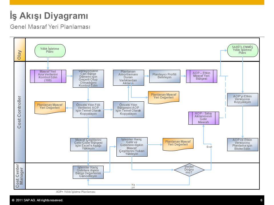 ©2011 SAP AG. All rights reserved.6 İş Akışı Diyagramı Genel Masraf Yeri Planlaması Cost Center Manager Olay Cost Controller Veriler Doğru mu? Masraf