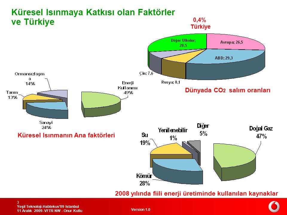 Version 1.0 Yeşil Teknoloji-Habtekus'09 Istanbul 11 Aralık 2009- VFTR NW - Onur Kutlu 3 0,4% Türkiye Dünyada CO 2 salım oranları 2008 yılında fiili en