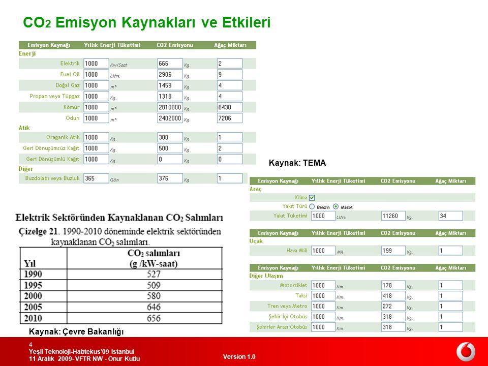 Version 1.0 Yeşil Teknoloji-Habtekus'09 Istanbul 11 Aralık 2009- VFTR NW - Onur Kutlu 4 CO 2 Emisyon Kaynakları ve Etkileri Kaynak: TEMA Kaynak: Çevre