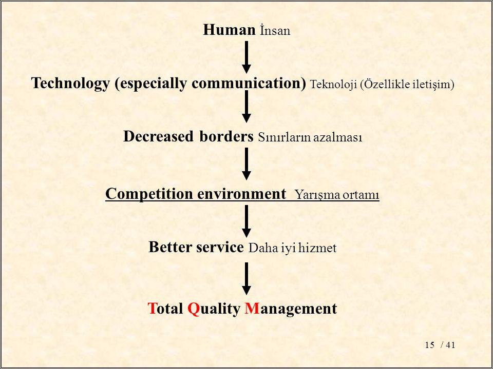 / 4115 Technology (especially communication) Teknoloji (Özellikle iletişim) Decreased borders Sınırların azalması Competition environment Yarışma ortamı Better service Daha iyi hizmet Total Quality Management Human İnsan