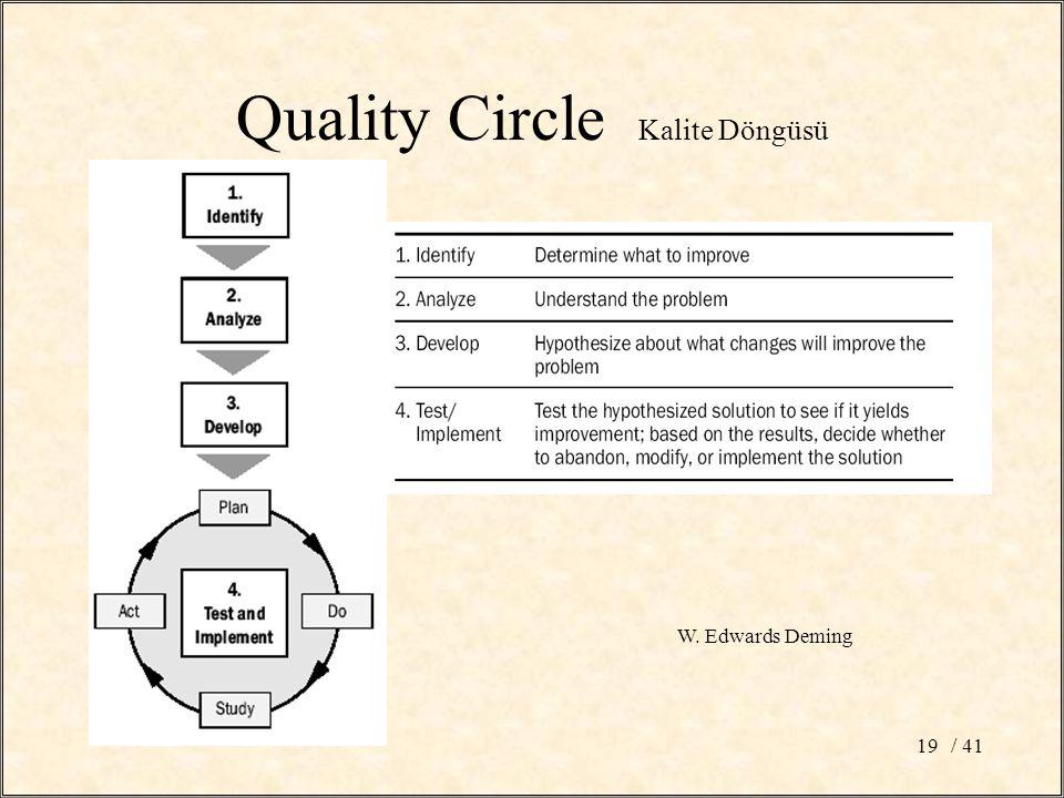 / 4119 Quality Circle Kalite Döngüsü W. Edwards Deming