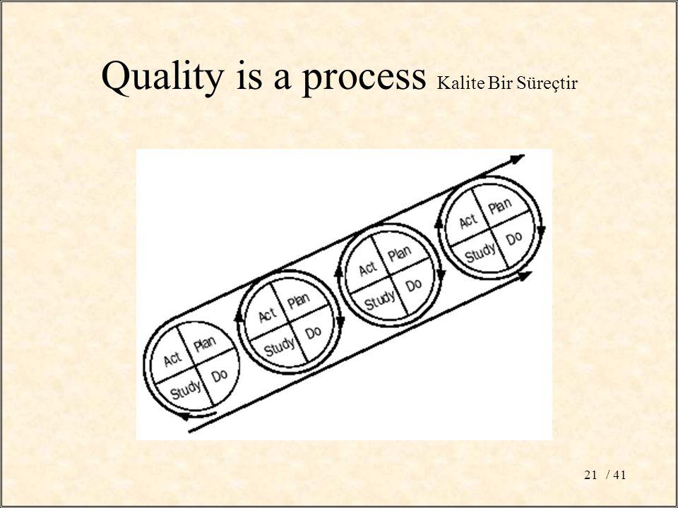 / 4121 Quality is a process Kalite Bir Süreçtir