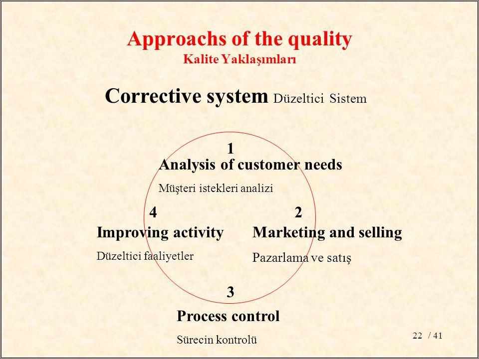 / 4122 Corrective system Düzeltici Sistem 1 2 3 4 Analysis of customer needs Müşteri istekleri analizi Improving activity Düzeltici faaliyetler Proces