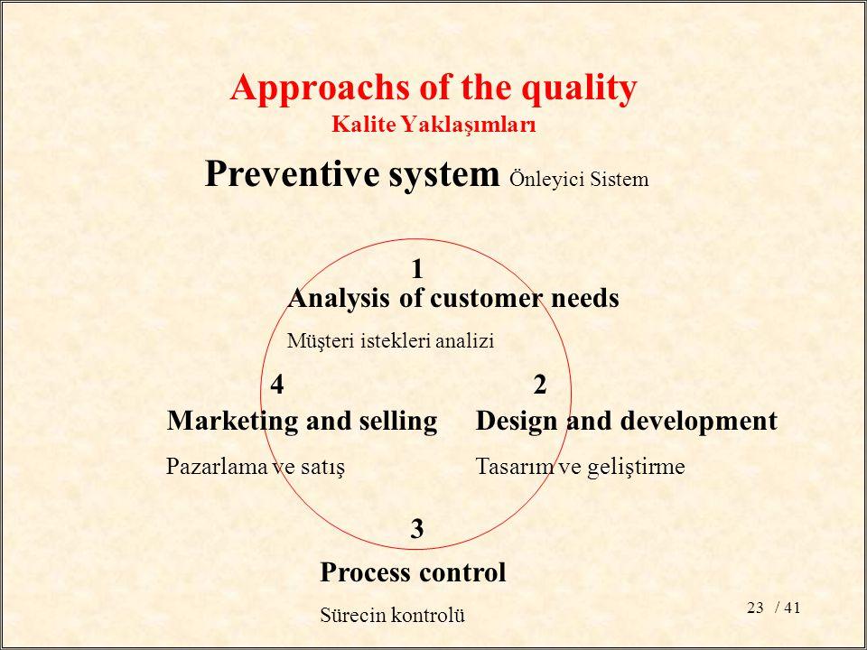 / 4123 Preventive system Önleyici Sistem 1 2 3 4 Analysis of customer needs Müşteri istekleri analizi Design and development Tasarım ve geliştirme Process control Sürecin kontrolü Marketing and selling Pazarlama ve satış Approachs of the quality Kalite Yaklaşımları