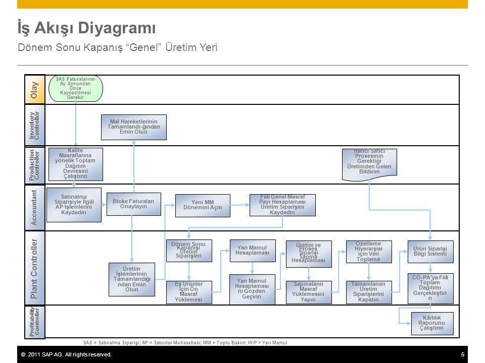 """©2011 SAP AG. All rights reserved.5 İş Akışı Diyagramı Dönem Sonu Kapanış """"Genel"""" Üretim Yeri Production Controller Accountant Profitability Controlle"""