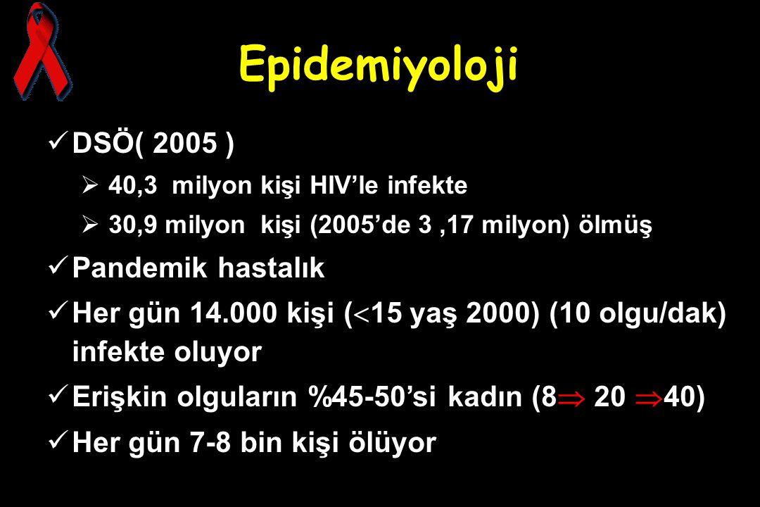 Epidemiyoloji DSÖ( 2005 )  40,3 milyon kişi HIV'le infekte  30,9 milyon kişi (2005'de 3,17 milyon) ölmüş Pandemik hastalık Her gün 14.000 kişi (  1
