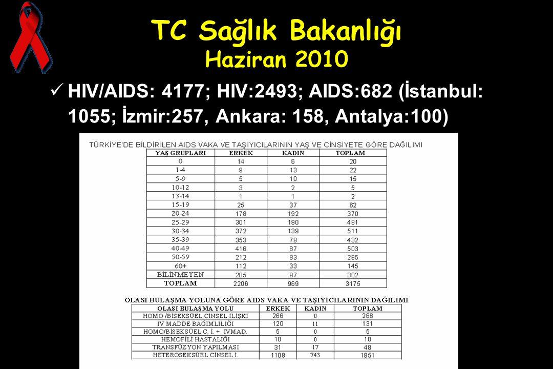 TC Sağlık Bakanlığı Haziran 2010 HIV/AIDS: 4177; HIV:2493; AIDS:682 (İstanbul: 1055; İzmir:257, Ankara: 158, Antalya:100)