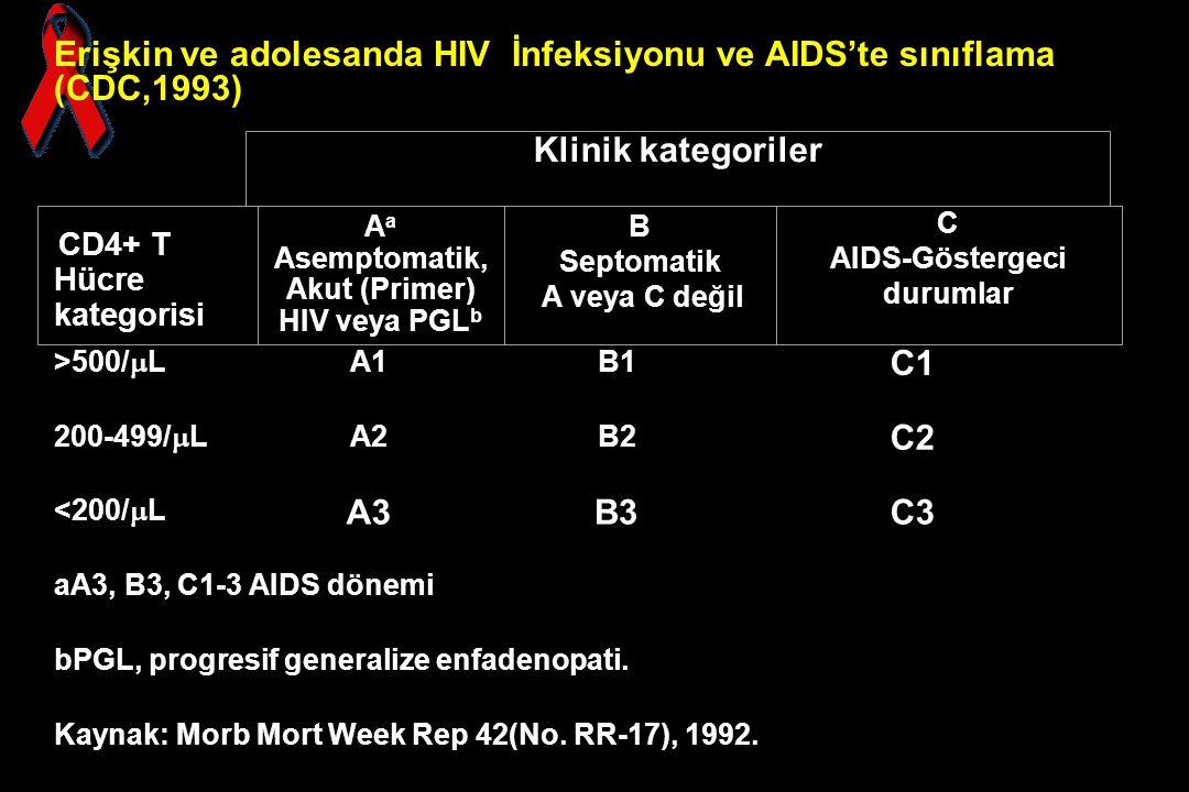 Erişkin ve adolesanda HIV İnfeksiyonu ve AIDS'te sınıflama (CDC,1993) >500/  L A1B1 C1 200-499/  L A2B2 C2 <200/  L A3B3C3 aA3, B3, C1-3 AIDS dönem