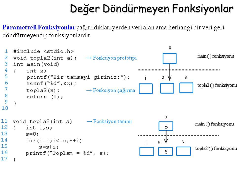 Değer Döndürmeyen Fonksiyonlar Parametreli Fonksiyonlar çağırıldıkları yerden veri alan ama herhangi bir veri geri döndürmeyen tip fonksiyonlardır.