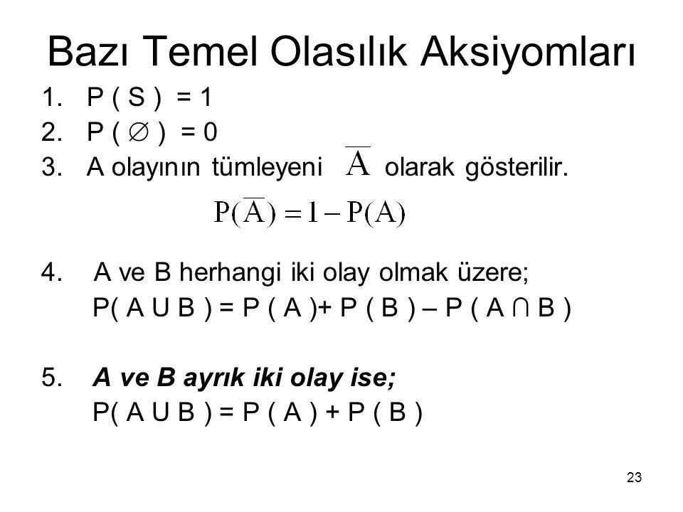 23 Bazı Temel Olasılık Aksiyomları 1.P ( S ) = 1 2.P (  ) = 0 3.A olayının tümleyeni olarak gösterilir. 4. A ve B herhangi iki olay olmak üzere; P( A