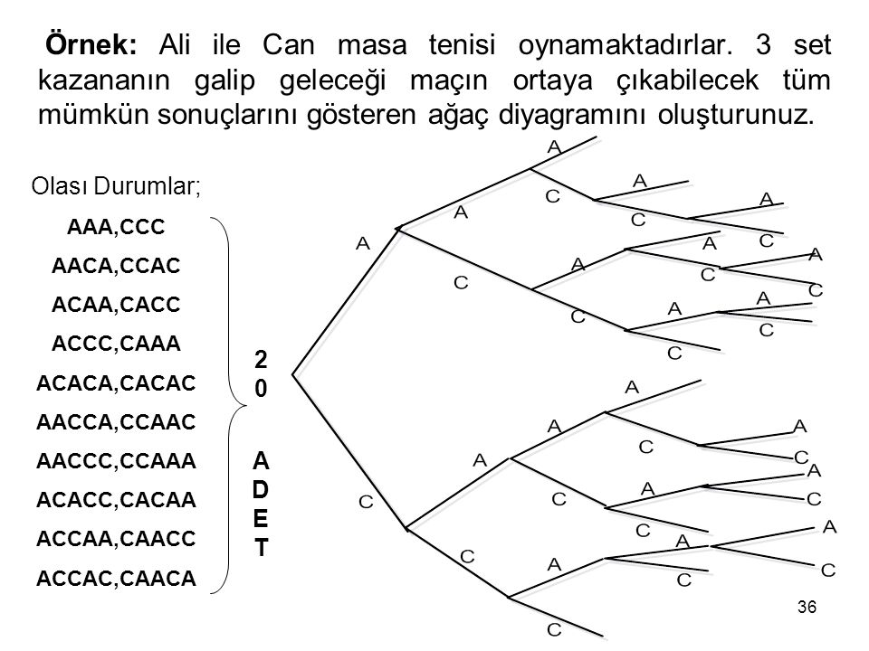 36 Örnek: Ali ile Can masa tenisi oynamaktadırlar. 3 set kazananın galip geleceği maçın ortaya çıkabilecek tüm mümkün sonuçlarını gösteren ağaç diyagr