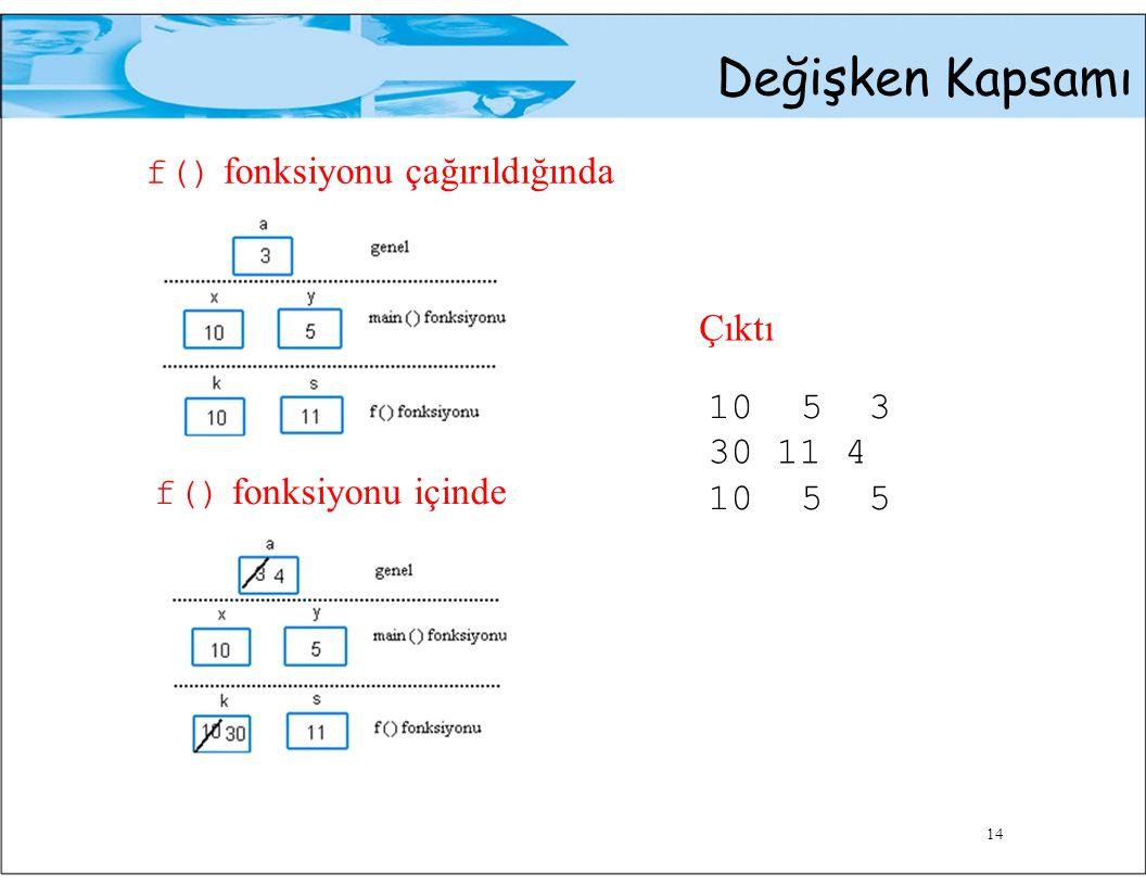 Değişken Kapsamı f() fonksiyonu çağırıldığında Çıktı 1053 30 11 4 f() fonksiyonu içinde 1055 14