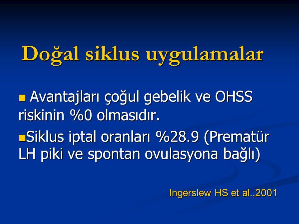 Doğal siklus uygulamalar Avantajları çoğul gebelik ve OHSS riskinin %0 olmasıdır. Avantajları çoğul gebelik ve OHSS riskinin %0 olmasıdır. Siklus ipta