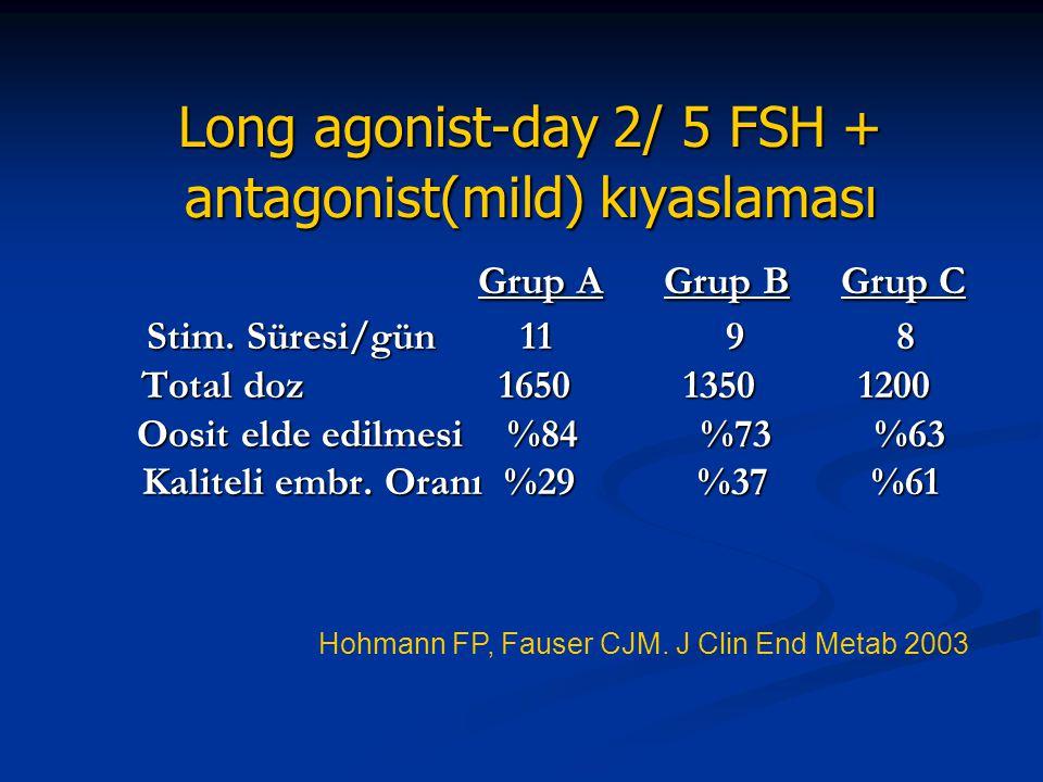 Long agonist-day 2/ 5 FSH + antagonist(mild) kıyaslaması Grup A Grup B Grup C Stim. Süresi/gün 11 9 8 Total doz 1650 1350 1200 Oosit elde edilmesi %84