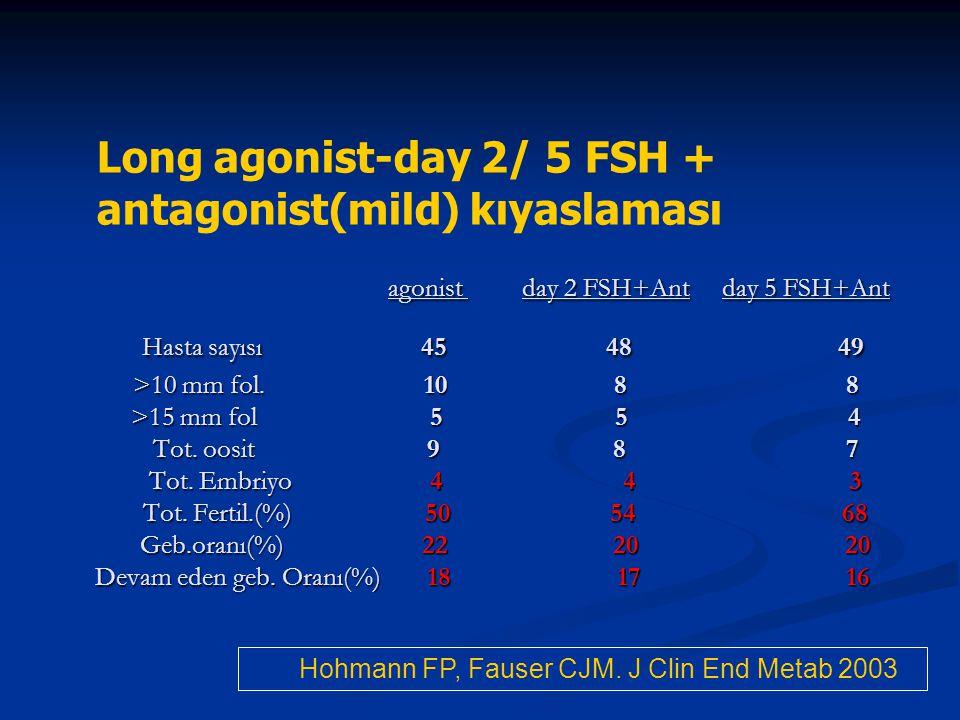 agonist day 2 FSH+Ant day 5 FSH+Ant Hasta sayısı 45 48 49 >10 mm fol. 10 8 8 >15 mm fol 5 5 4 Tot. oosit 9 8 7 Tot. Embriyo 4 4 3 Tot. Fertil.(%) 50 5