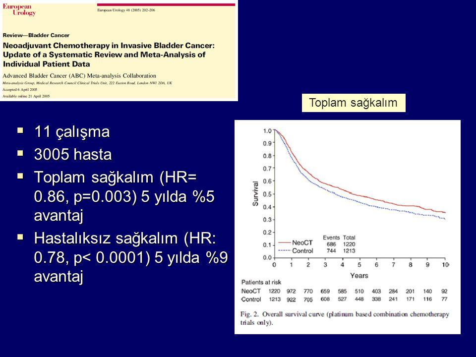  11 çalışma  3005 hasta  Toplam sağkalım (HR= 0.86, p=0.003) 5 yılda %5 avantaj  Hastalıksız sağkalım (HR: 0.78, p< 0.0001) 5 yılda %9 avantaj Top