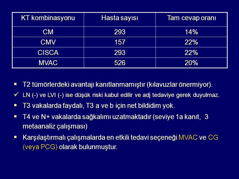 KT kombinasyonu Hasta sayısı Tam cevap oranı CM29314% CMV15722% CISCA29322% MVAC52620%  T2 tümörlerdeki avantajı kanıtlanmamıştır (kılavuzlar önermiy