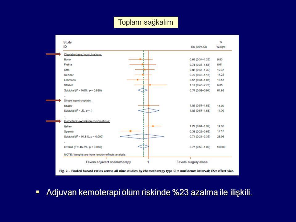  Adjuvan kemoterapi ölüm riskinde %23 azalma ile ilişkili. Toplam sağkalım
