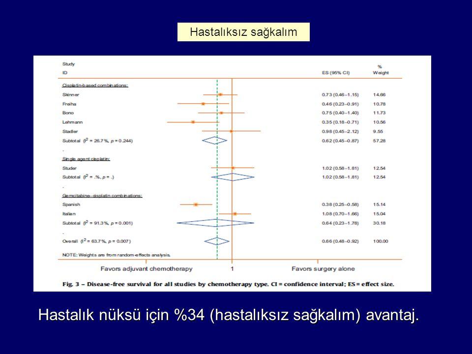 Hastalık nüksü için %34 (hastalıksız sağkalım) avantaj. Hastalıksız sağkalım