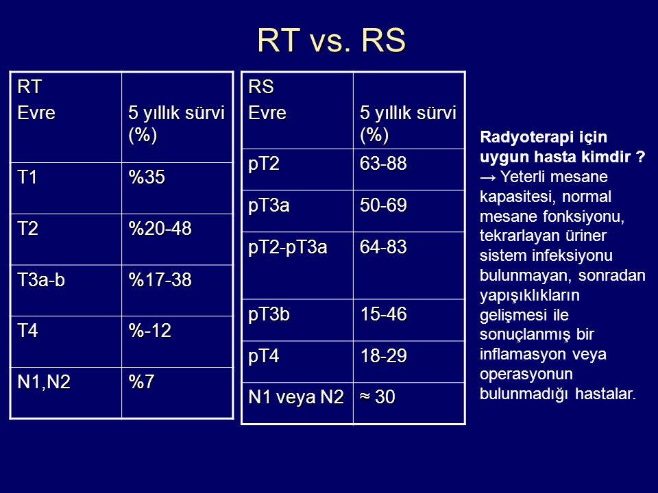 RT vs. RS RTEvre 5 yıllık sürvi (%) T1%35 T2%20-48 T3a-b%17-38 T4%-12 N1,N2%7RSEvre pT263-88 pT3a50-69 pT2-pT3a64-83 pT3b15-46 pT418-29 N1 veya N2 ≈ 3