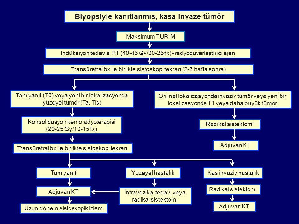 Maksimum TUR-M İndüksiyon tedavisi RT (40-45 Gy/20-25 fx)+radyoduyarlaştırıcı ajan Radikal sistektomi Konsolidasyon kemoradyoterapisi (20-25 Gy/10-15