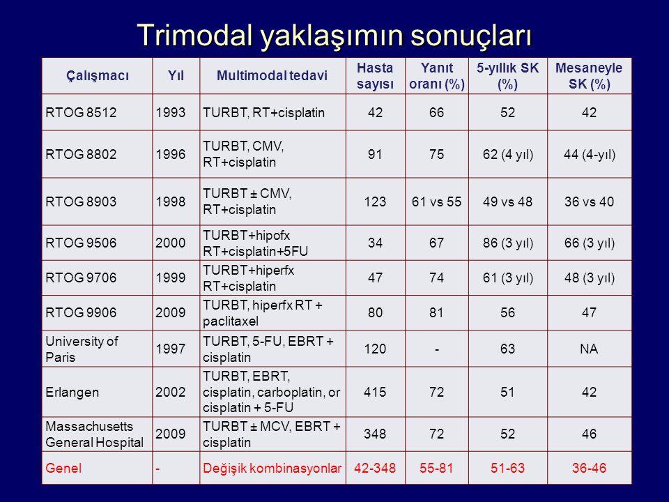 Trimodal yaklaşımın sonuçları ÇalışmacıYılMultimodal tedavi Hasta sayısı Yanıt oranı (%) 5-yıllık SK (%) Mesaneyle SK (%) RTOG 85121993TURBT, RT+cispl