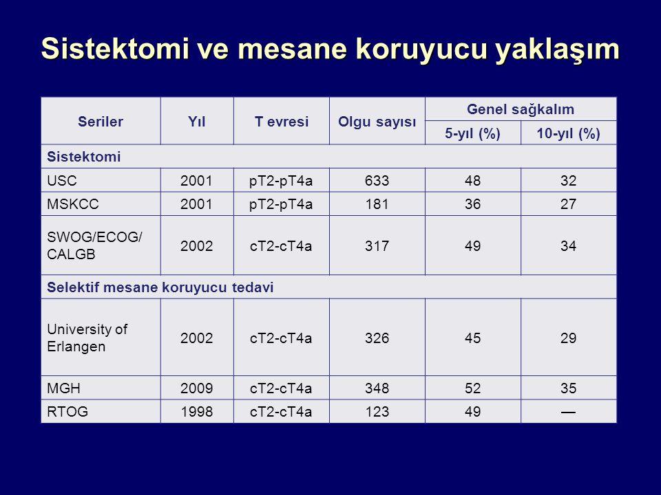 Sistektomi ve mesane koruyucu yaklaşım SerilerYılT evresiOlgu sayısı Genel sağkalım 5-yıl (%)10-yıl (%) Sistektomi USC2001pT2-pT4a6334832 MSKCC2001pT2