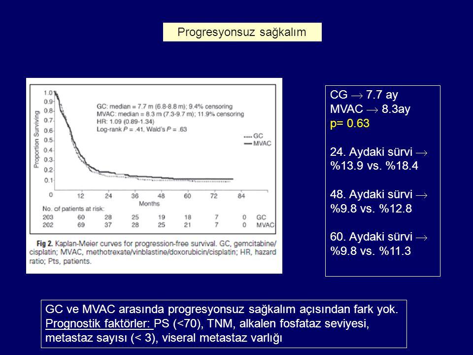 Progresyonsuz sağkalım CG  7.7 ay MVAC  8.3ay p= 0.63 24. Aydaki sürvi  %13.9 vs. %18.4 48. Aydaki sürvi  %9.8 vs. %12.8 60. Aydaki sürvi  %9.8 v