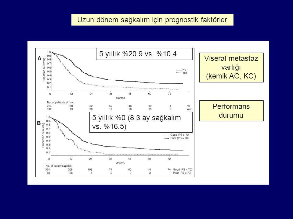 Uzun dönem sağkalım için prognostik faktörler Viseral metastaz varlığı (kemik AC, KC) Performans durumu 5 yıllık %20.9 vs. %10.4 5 yıllık %0 (8.3 ay s