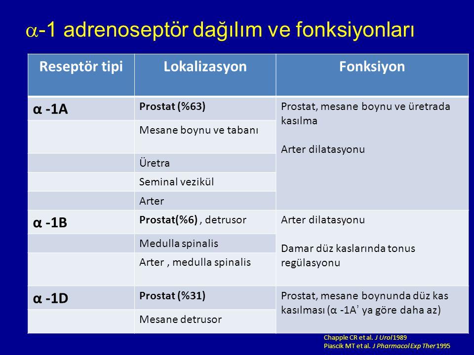 Reseptör tipiLokalizasyonFonksiyon α -1A Prostat (%63)Prostat, mesane boynu ve üretrada kasılma Arter dilatasyonu Mesane boynu ve tabanı Üretra Seminal vezikül Arter α -1B Prostat(%6), detrusorArter dilatasyonu Damar düz kaslarında tonus regülasyonu Medulla spinalis Arter, medulla spinalis α -1D Prostat (%31)Prostat, mesane boynunda düz kas kasılması (α -1A' ya göre daha az) Mesane detrusor Chapple CR et al.