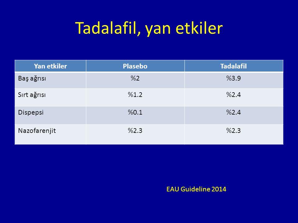 Tadalafil, yan etkiler Yan etkilerPlaseboTadalafil Baş ağrısı%2%3.9 Sırt ağrısı%1.2%2.4 Dispepsi%0.1%2.4 Nazofarenjit%2.3 EAU Guideline 2014