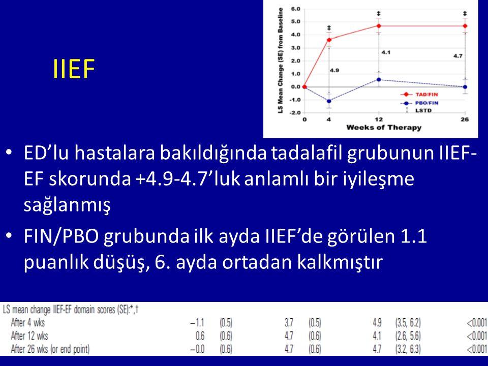 IIEF ED'lu hastalara bakıldığında tadalafil grubunun IIEF- EF skorunda +4.9-4.7'luk anlamlı bir iyileşme sağlanmış FIN/PBO grubunda ilk ayda IIEF'de görülen 1.1 puanlık düşüş, 6.