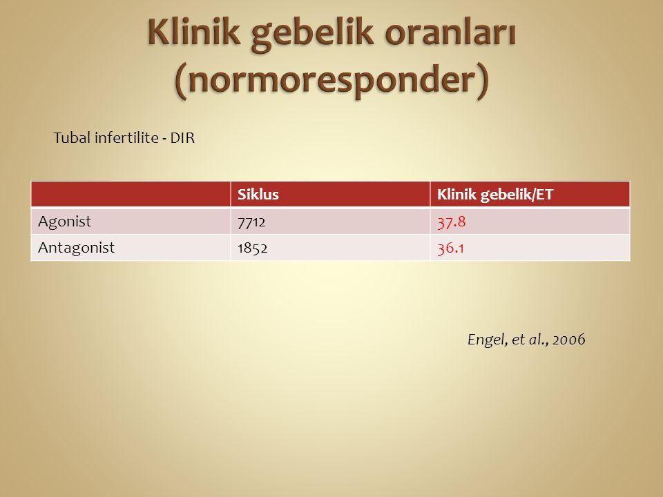 SiklusKlinik gebelik/ET Agonist771237.8 Antagonist185236.1 Engel, et al., 2006 Tubal infertilite - DIR