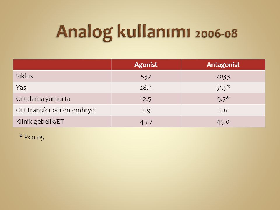 AgonistAntagonist Siklus5372033 Yaş28.431.5* Ortalama yumurta12.59.7* Ort transfer edilen embryo2.92.6 Klinik gebelik/ET43.745.0 * P<0.05