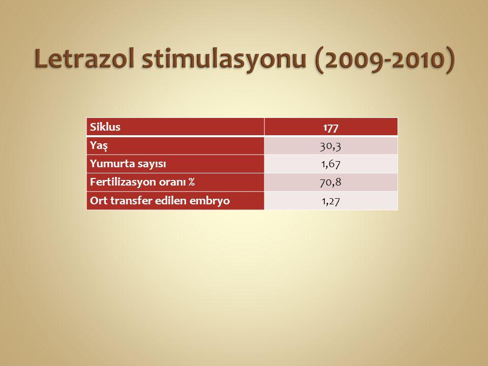 Siklus177 Yaş30,3 Yumurta sayısı1,67 Fertilizasyon oranı %70,8 Ort transfer edilen embryo1,27