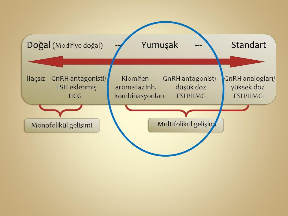 Doğal (Modifiye doğal) --- Yumuşak --- Standart İlaçsız GnRH antagonisti/ Klomifen GnRH antagonist/ GnRH analogları/ FSH eklenmiş aromataz inh.